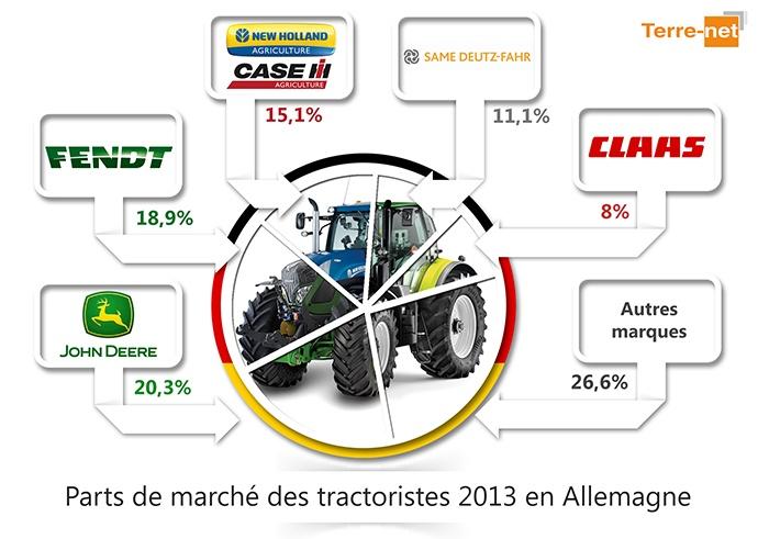 Parts de marché tracteurs en Allemagne - L'or pour John Deere, l'argent pour Fendt
